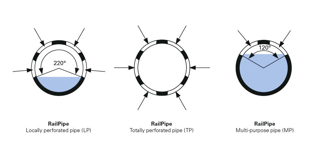 RailPipe variants