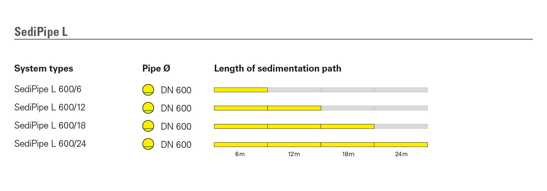 SediPipe L System types